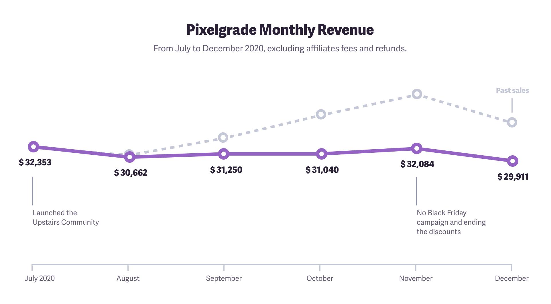 Pixelgrade monthly revenue evolution of the last months of 2020