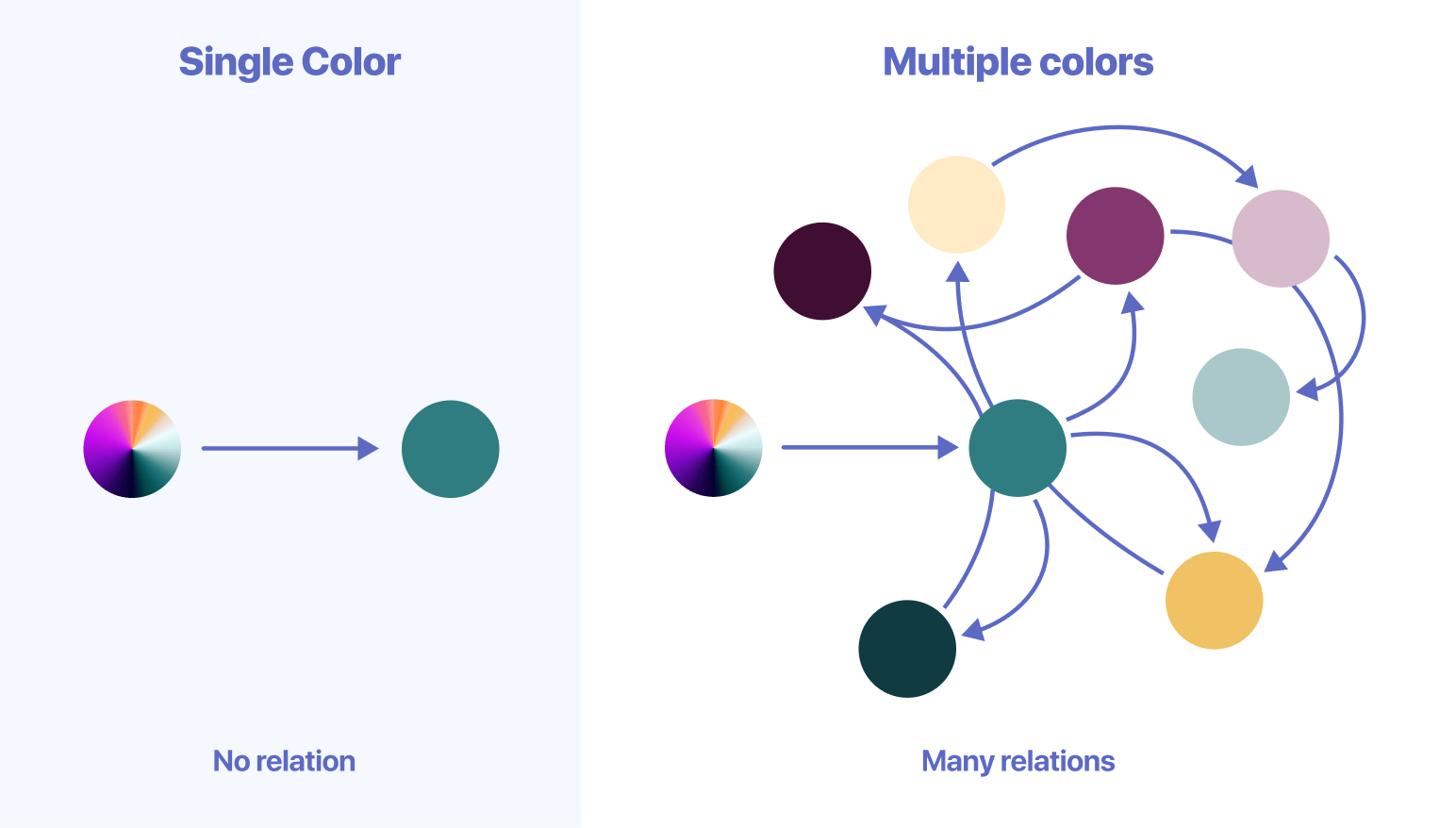The number of relations grows exponentially with the number of colors