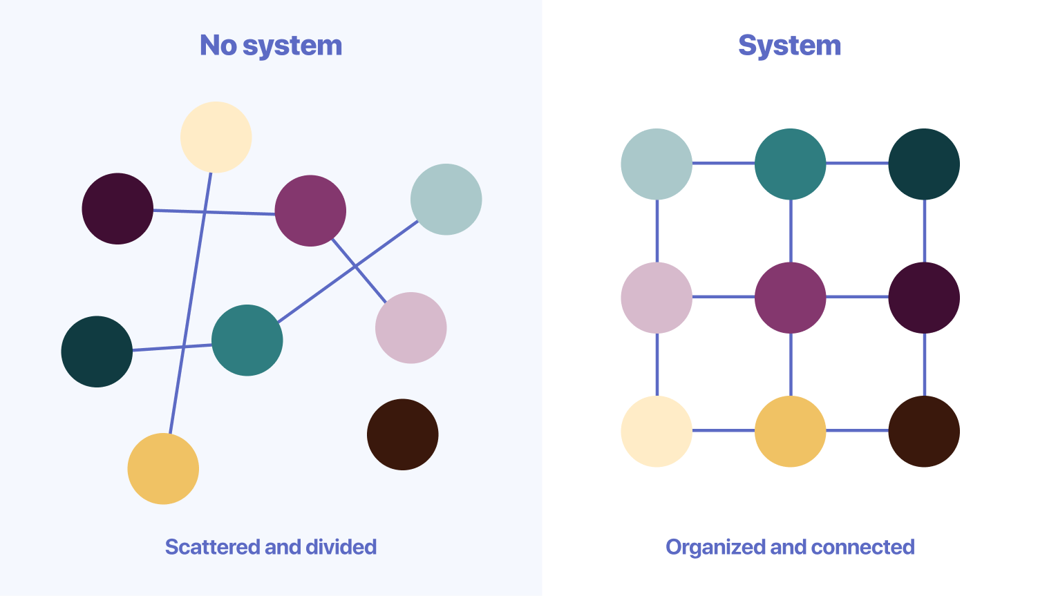 A system organizes and connect all colors.